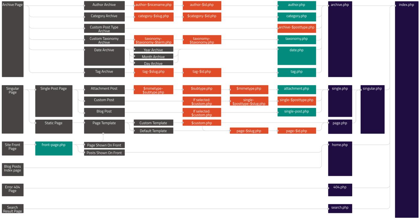 شمای کلی از معماری وردپرس | wordpress hierarchy