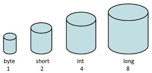 انواع داده عددی در جاوا