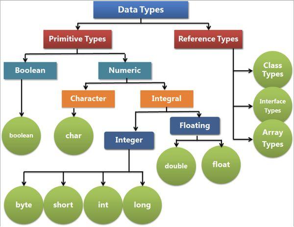 انواع داده یا انواع متغیر در زبان جاوا