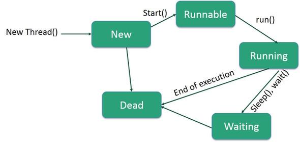 چرخه حیات یک thread در جاوا