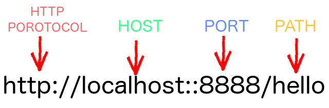 بخش های مختلف یک URL