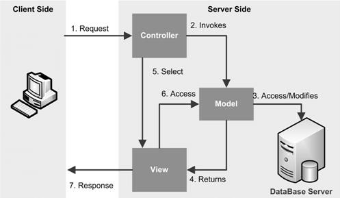 نحوه کار یک نرم افزار بر پایه معماری MVC