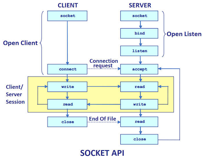 php socket programming between client and server